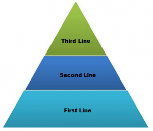 first, second and third line support